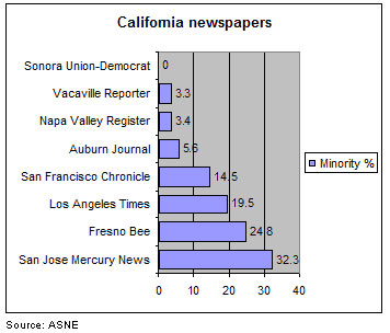 California newspapers minority hiring