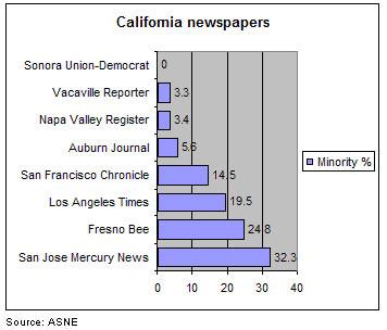 California newspapers minority hiring