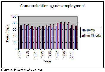 Minority employment