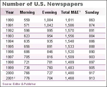 newspaper declines